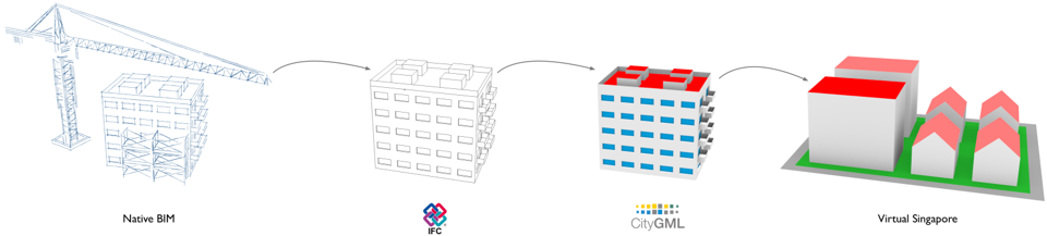 IFC2CityGML | Strict and automatic mapping of IFC–BIM models into